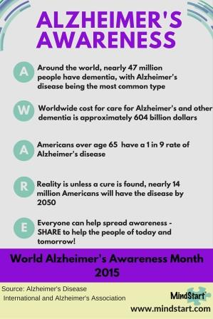 Alzheimers Awareness for patients 2015-small2.jpg